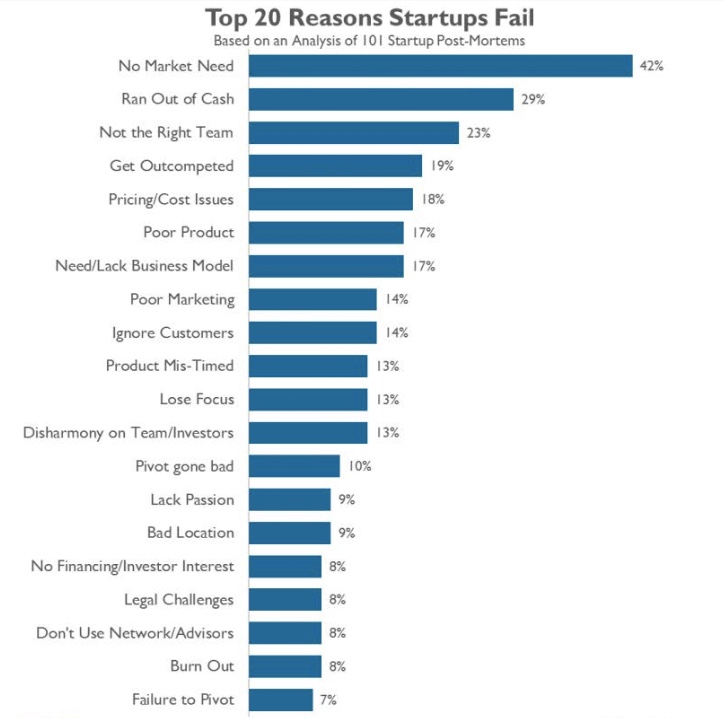 Startup Failure Bar Chart